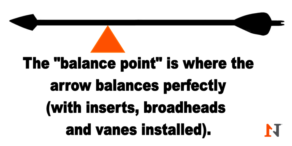 balance point FOC diagram