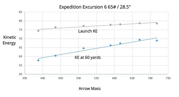 expedition excursion kinetic energy graph